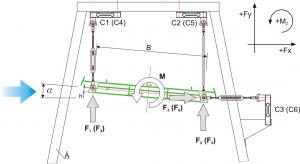 Measurement of two force and one momentum component with force measurement cells on the model of a deck